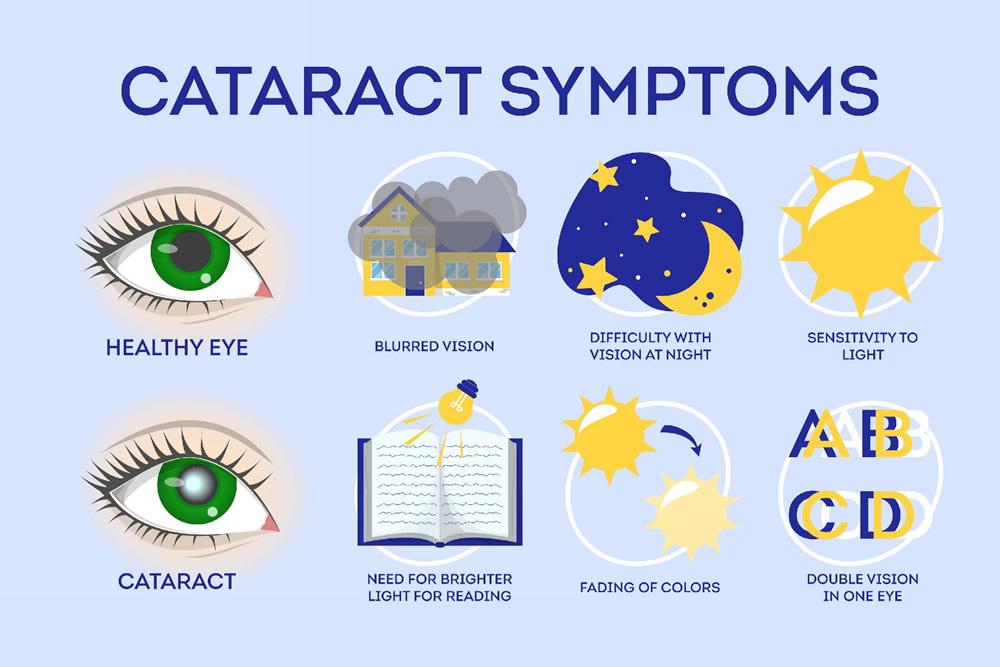 Cataract symptoms - infographic